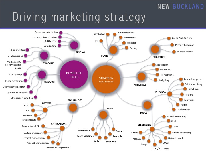 Driving Marketing Strategy 1