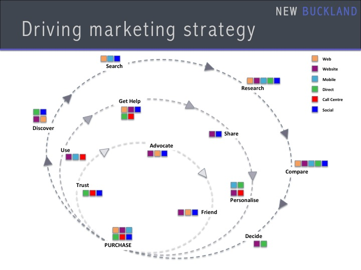 Driving Marketing Strategy 2