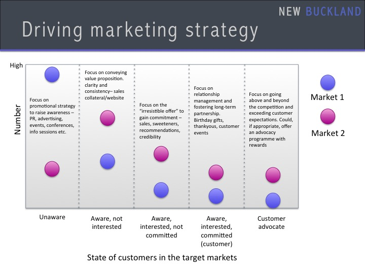 Driving Marketing Strategy 3