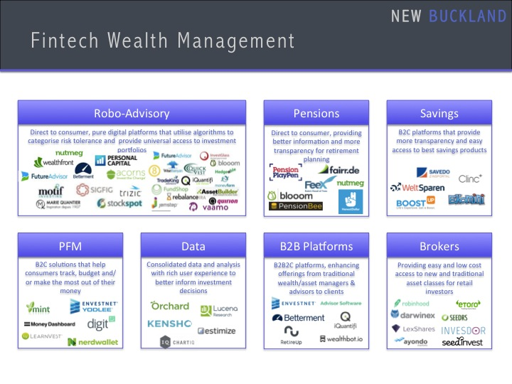 Fintech Wealth Management